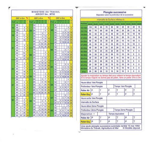 Table MT 92 Ministère du Travail